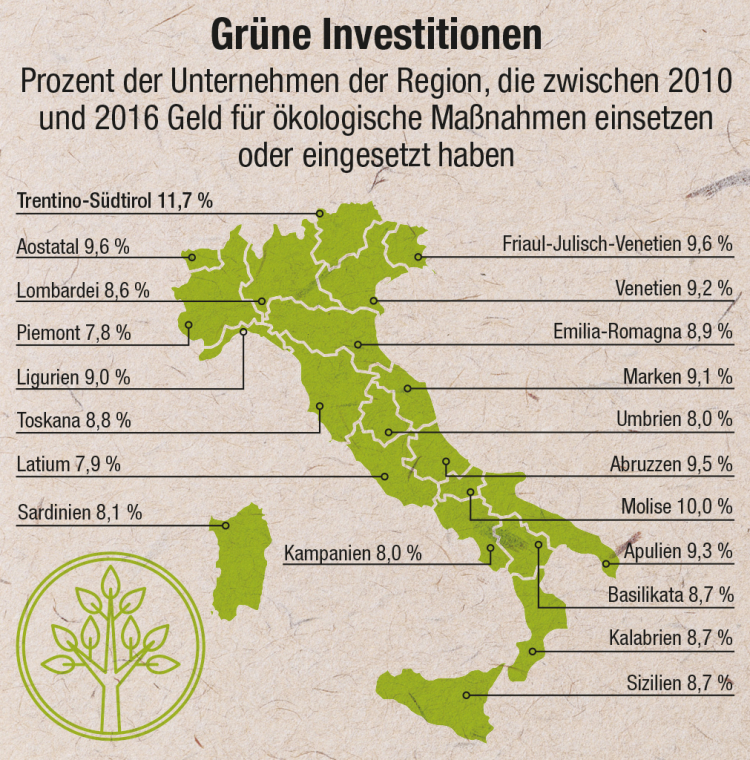 Grafik Grüne Investitionen