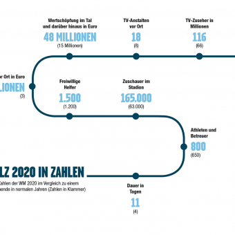ANTHOLZ 2020 IN ZAHLEN